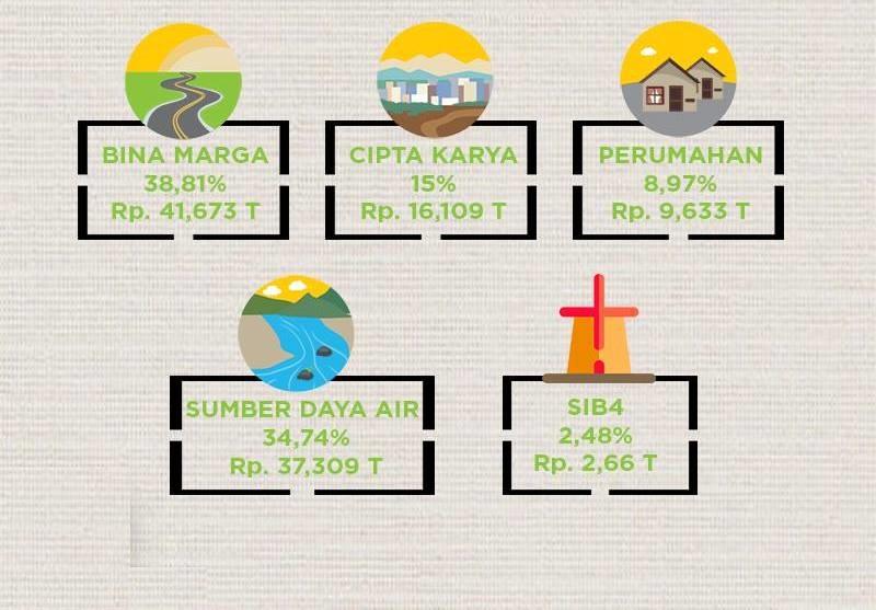 Anggaran Kementerian PUPR Tahun 2018: Total Rp.107,386 Triliun