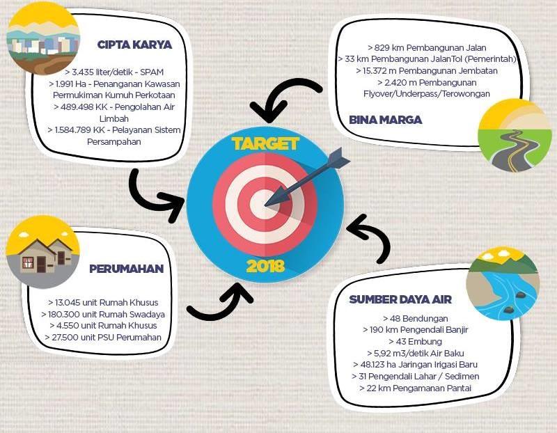 Target Prioritas Kementerian PUPR Tahun 2018